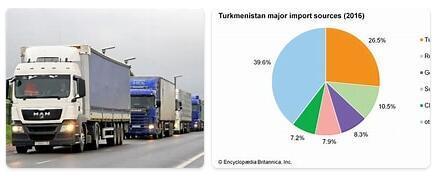 Turkmenistan Trade